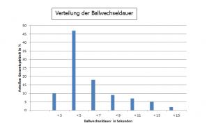 ballwechsel_volleyball