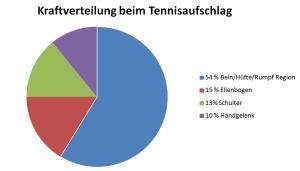 kraft_belastung_tennis